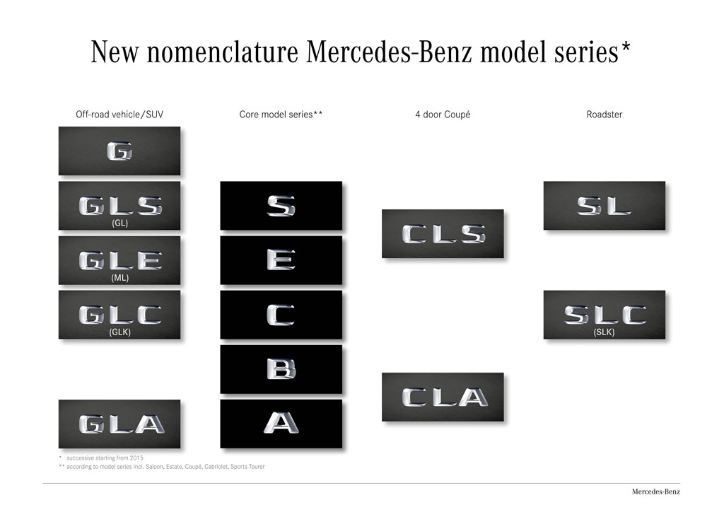 nuevos-nombres-modelos-mercedes-2015-b