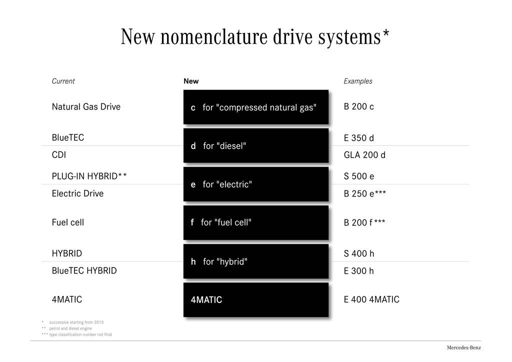 nuevos-nombres-modelos-mercedes-2015