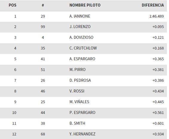 clasificacion-gp-italia-motogp-2015