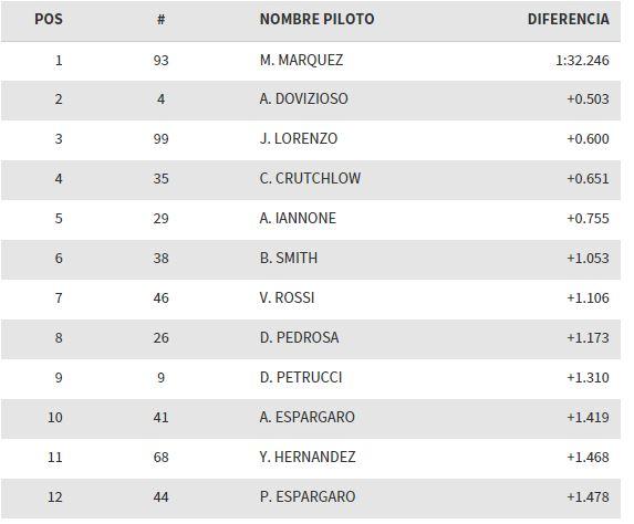 clasificacion-gpfrancia-motogp-2015