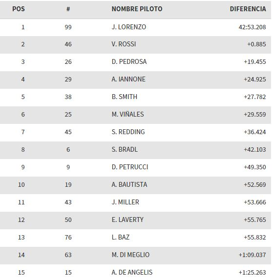 clasificacion-gp-cataluna-motogp-2015
