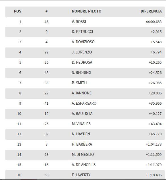 clasificacion-motogp-silverstone-2015