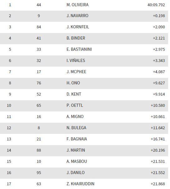 resultado-carrera-moto3-valencia-2015